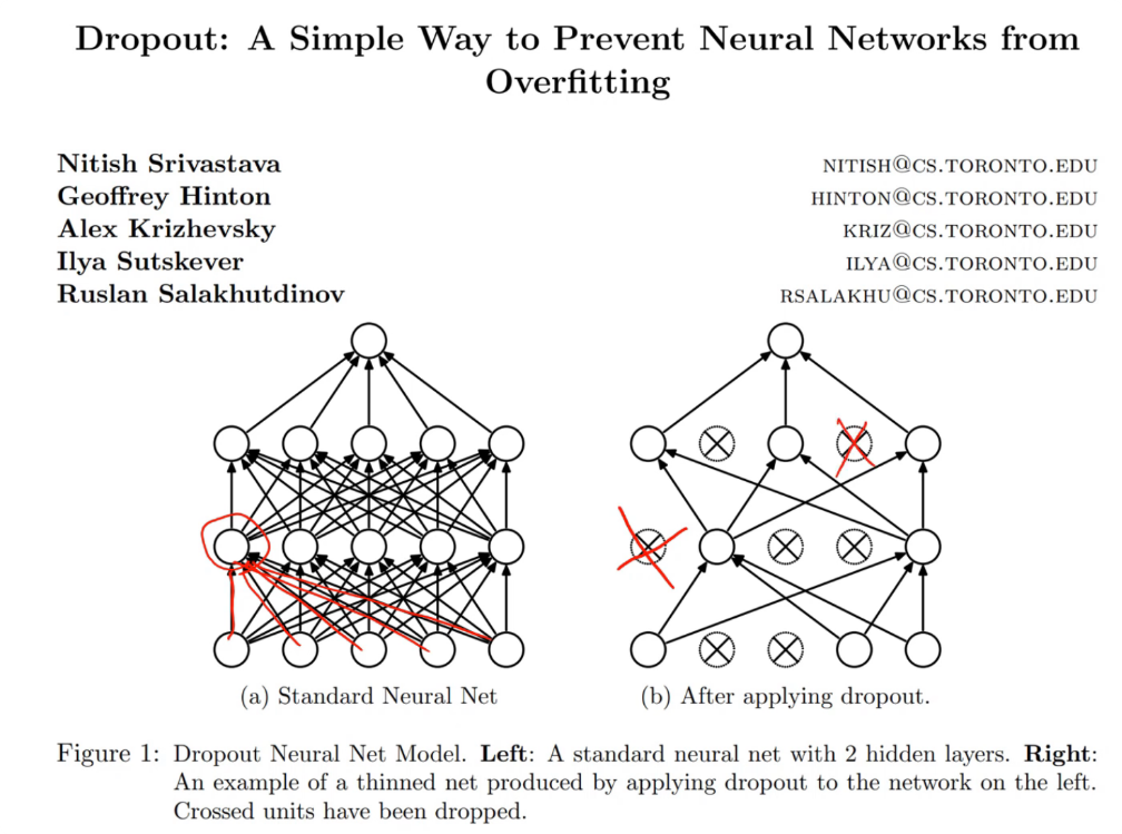 Deep Learning | One Page Knowledge