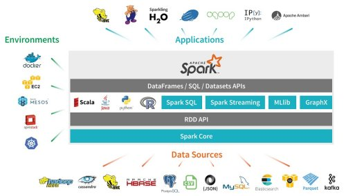 SPARK Using Python and Scala | One Page Knowledge